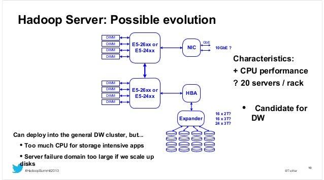 Hadoop Server: Possible evolution DIMM DIMM DIMM  E5-26xx or E5-24xx  GbE  NIC  10GbE ?  Characteristics:  DIMM  + CPU per...
