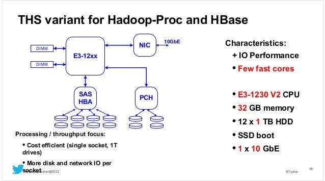 THS variant for Hadoop-Proc and HBase NIC  DIMM  10GbE  Characteristics: + IO Performance  E3-12xx DIMM  • Few fast cores ...