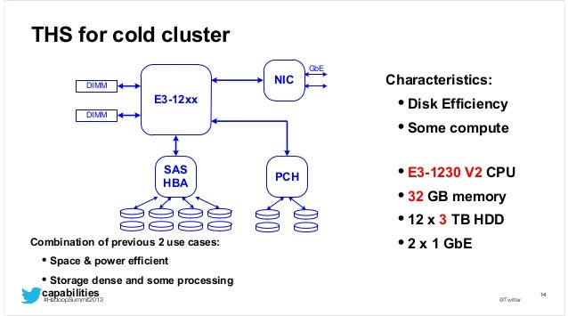 THS for cold cluster GbE  NIC  DIMM  • Disk Efficiency • Some compute  E3-12xx DIMM  SAS HBA  Combination of previous 2 us...