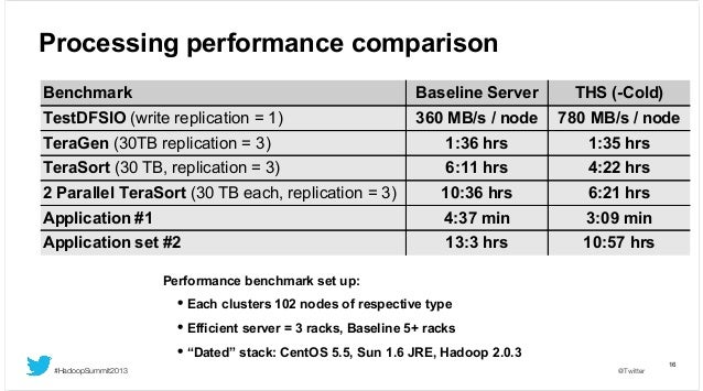 Processing performance comparison Benchmark  Baseline Server  THS (-Cold)  TestDFSIO (write replication = 1)  360 MB/s / n...