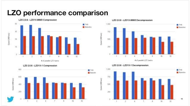 LZO performance comparison  #HadoopSummit2013  @Twitter  18 16