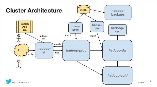 Cluster Architecture  #HadoopSummit2013  @Twitter  6