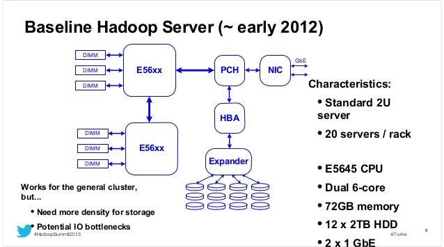 Baseline Hadoop Server (~ early 2012) DIMM DIMM  GbE  E56xx  PCH  NIC  Characteristics:  DIMM  • Standard 2U HBA  • 20 ser...