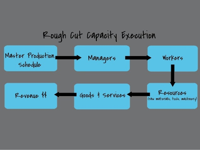 rough cut capacity planning This validation exercise has been termed rough cut capacity planning (rccp) rough-cut capacity planning checks whether  then this approach gives a very rough.