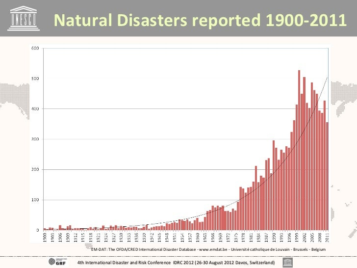 Natural Disasters reported 1900-2011        EM-DAT: The OFDA/CRED International Disaster Database - www.emdat.be - Univers...