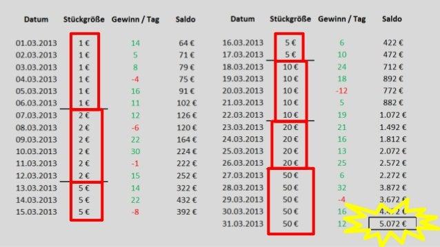 Roulette Gewinnen System
