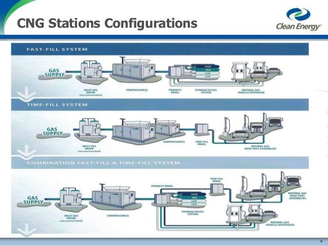 Natural Gas Compressor Station Process Flow Diagram
