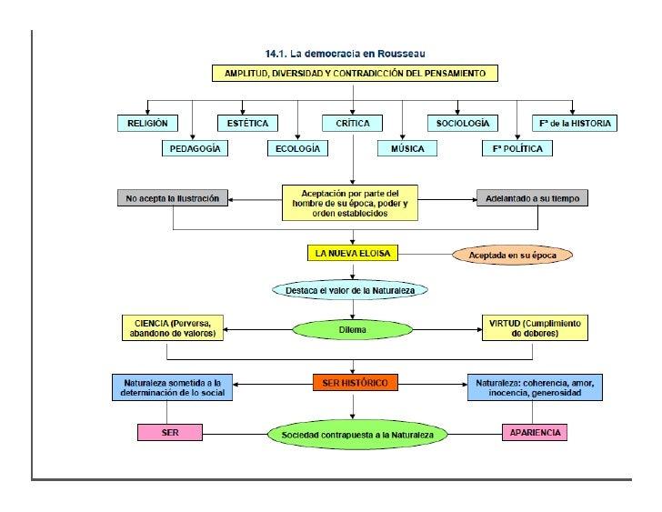 Rousseau (esquema)