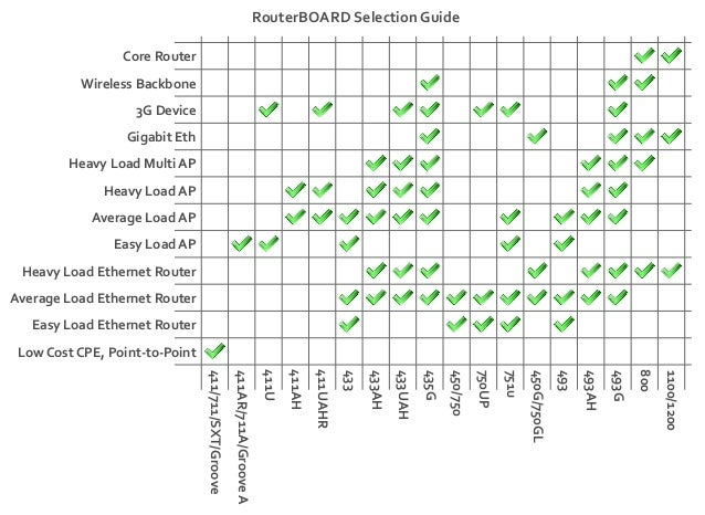 RouterBOARD Selection Guide                 Core Router          Wireless Backbone                   3G Device            ...