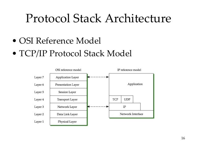 The TCP/IP Model and Protocol Suite Explained for Beginners