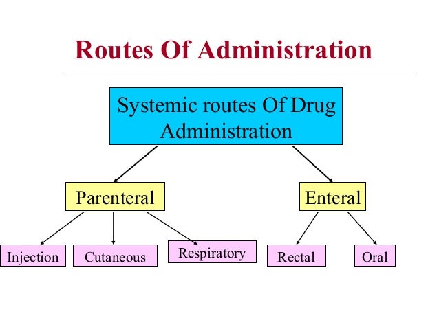 routes of administration vk