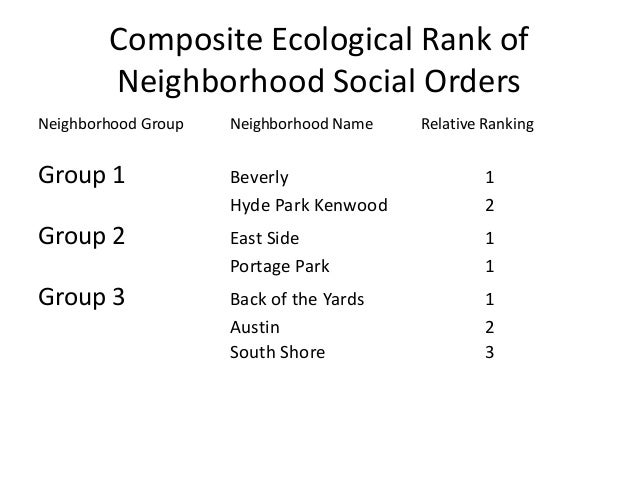 Composite Ecological Rank ofNeighborhood Social OrdersNeighborhood Group Neighborhood Name Relative RankingGroup 1 Beverly...