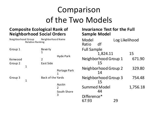 Comparisonof the Two ModelsComposite Ecological Rank ofNeighborhood Social OrdersInvariance Test for the FullSample ModelM...