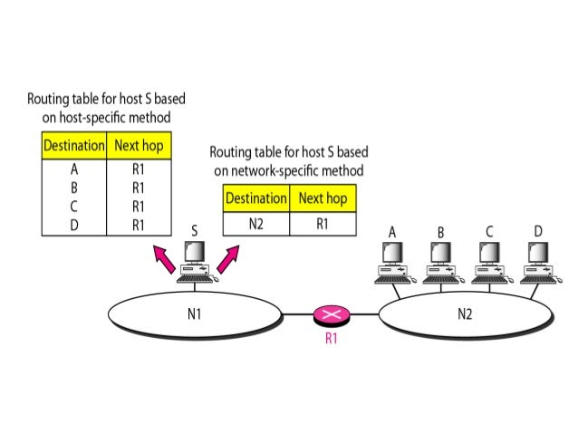 Example  • Routing table for router R1  • Forwarding process for the destination address 180.70.65.140 ?  • Forwarding pro...