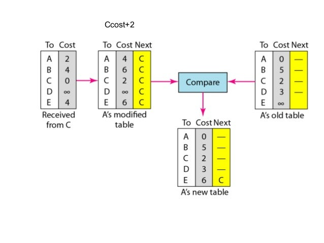 Metric  • The OSPF allows the administrator to assign a cost, called the metric, to each route  • The metric can be based ...