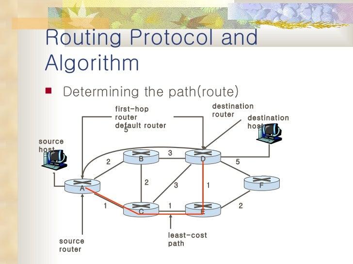 Routing algorithm Slide 3