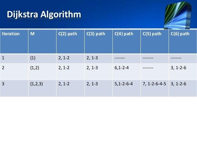 Dijkstra Algorithm Iteration M C(2) path C(3) path C(4) path C(5) path C(6) path 1 (1) 2, 1-2 2, 1-3 ------- ------- -----...