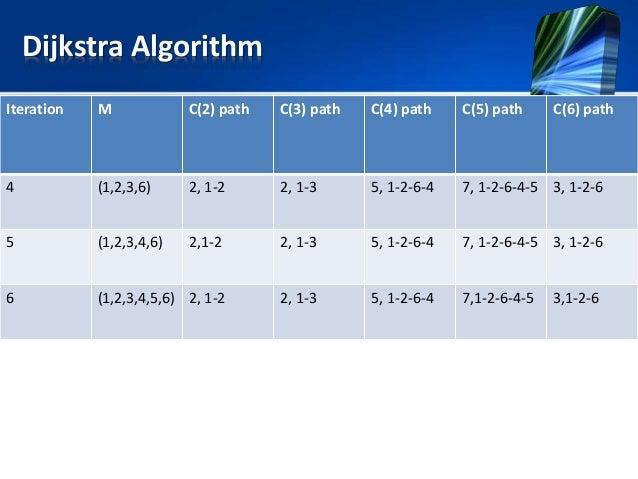 Dijkstra Algorithm Iteration M C(2) path C(3) path C(4) path C(5) path C(6) path 4 (1,2,3,6) 2, 1-2 2, 1-3 5, 1-2-6-4 7, 1...