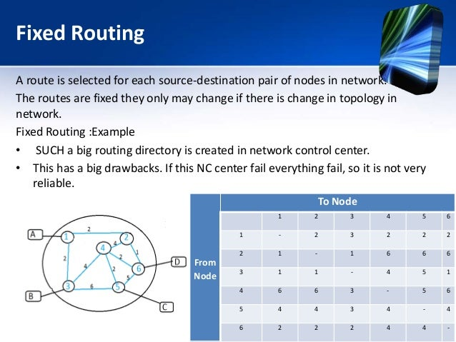 Fixed Routing A route is selected for each source-destination pair of nodes in network. The routes are fixed they only may...