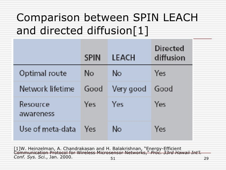 """Comparison between SPIN LEACH and directed diffusion[1] [1]W. Heinzelman, A. Chandrakasan and H. Balakrishnan, """"Energy-Eff..."""