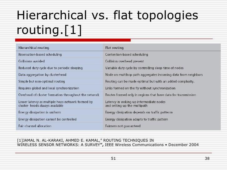 "Hierarchical vs. flat topologies routing.[1] [1]JAMAL N. AL-KARAKI, AHMED E. KAMAL,""   ROUTING TECHNIQUES IN WIRELESS SENS..."