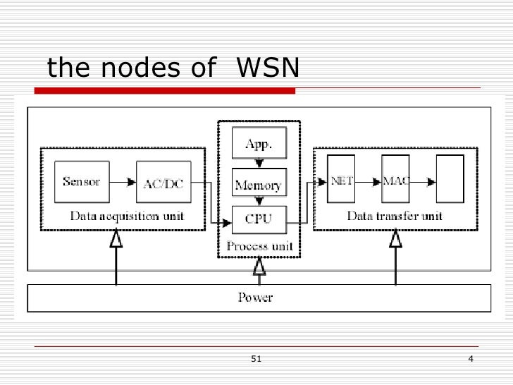 the nodes of  WSN