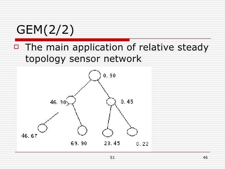GEM(2/2) <ul><li>The main application of relative steady topology sensor network </li></ul>