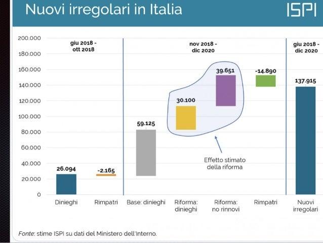 Italiani 63% disapprova immigrazione 71% > 55 anni 78% disoccupati 23% imprenditori 58% (- lavoro) 75% (+ criminalità) fon...