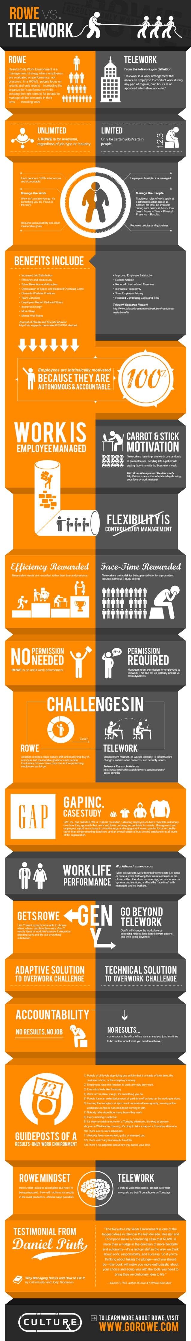 ROWE vs. Telework Infographic