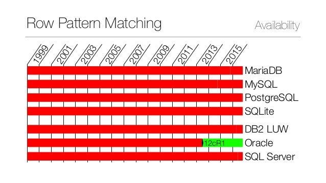 Row Pattern Matching in SQL:2016 Slide 2