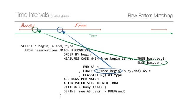 Row Pattern Matching in SQL:2016