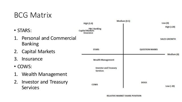 bcg matrix of bank of america Powerpoint slideshow about 'bank of america strategic  swot matrix ie  matrix space matrix grand strategy matrix bcg matrix matrix.