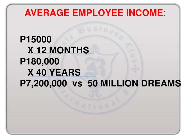 AVERAGE EMPLOYEE INCOME:P15000 X 12 MONTHSP180,000 X 40 YEARSP7,200,000 vs 50 MILLION DREAMS