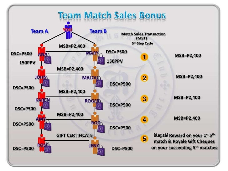 Even Business Corporationtrusted Royale and thesystem of Networking!!!  256 Account