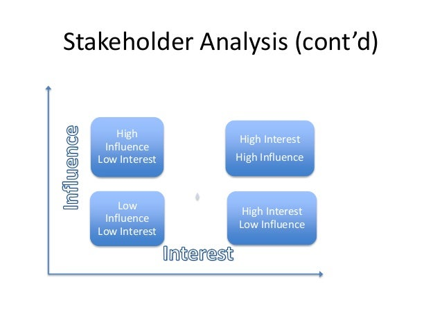 evaluate the influence exerted by different types of stakeholders Management has to assess and evaluate these external of different stakeholders and important stakeholders who have the highest influence.