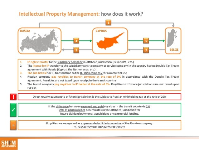 Intellectual Property Management: how does it work?                                                                       ...