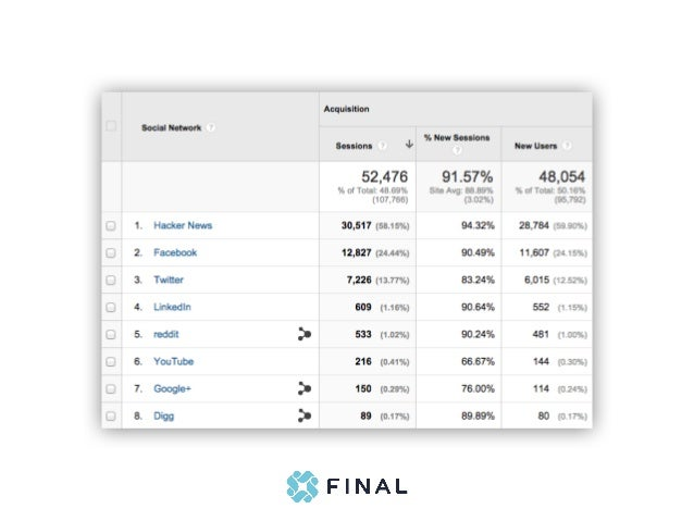 Post on social media Twitter - 4,4,3,3,2,1 Add share buttons Post to relevant groups Reach out to influencers Blog Directo...