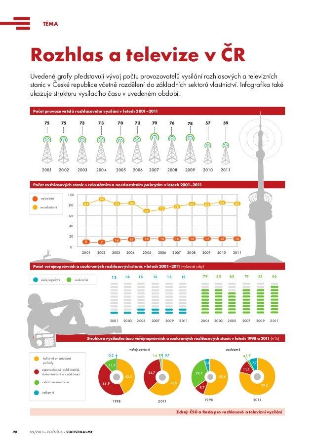 TÉMA  Rozhlas atelevize vČR Uvedené grafy představují vývoj počtu provozovatelů vysílání rozhlasových atelevizních stan...