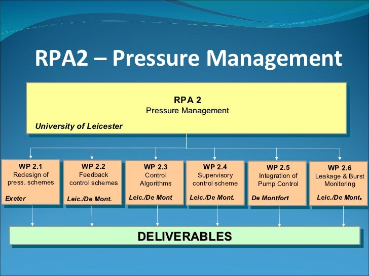 RPA2 – Pressure Management RPA 2 Pressure Management University of Leicester WP 2.1 Redesign of press. schemes Exeter WP 2...