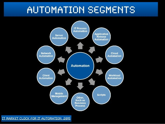 Robotic Process Automation: A Cohesive View