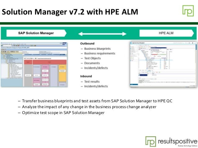 Solution Manager v7.2 with HPE ALM – Transfer business blueprints and test assets from SAP Solution Manager to HPE QC – An...