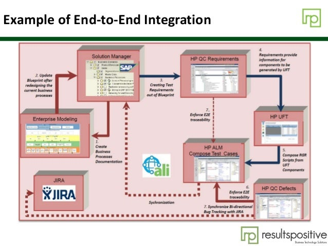 Example of End-to-End Integration