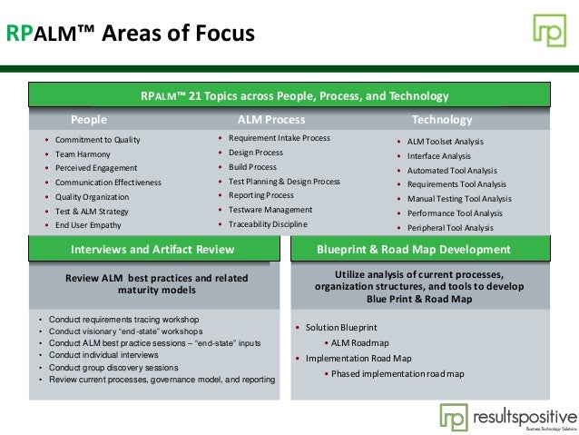 Agenda RPALM™ Areas of Focus Interviews and Artifact Review Blueprint & Road Map Development • Solution Blueprint • ALM Ro...