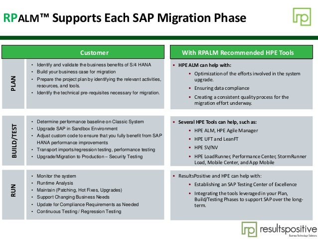 Agenda RPALM™ Supports Each SAP Migration Phase Customer With RPALM Recommended HPE Tools • HPE ALM can help with: • Optim...