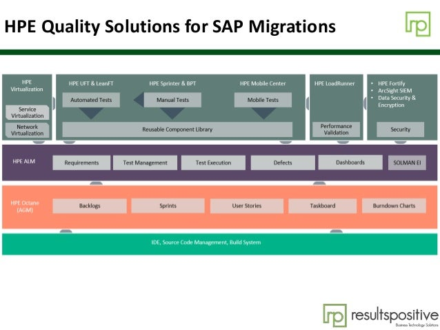 HPE Quality Solutions for SAP Migrations