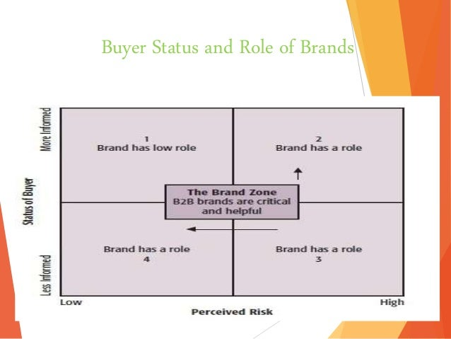 research papers on brand trust Research paper on brand management nowadays the brand management is the most convenient way to advertise a particular business venture and earn the trust of the.