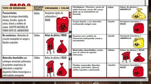 RESIDUOS BIOLOGICOS EPUB DOWNLOAD