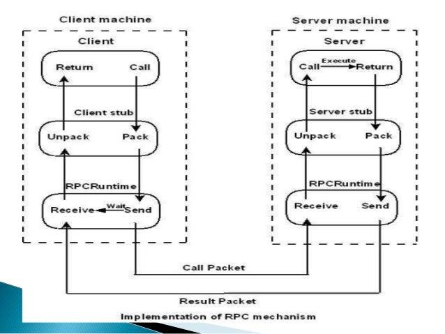Rpc Remote Procedure Call