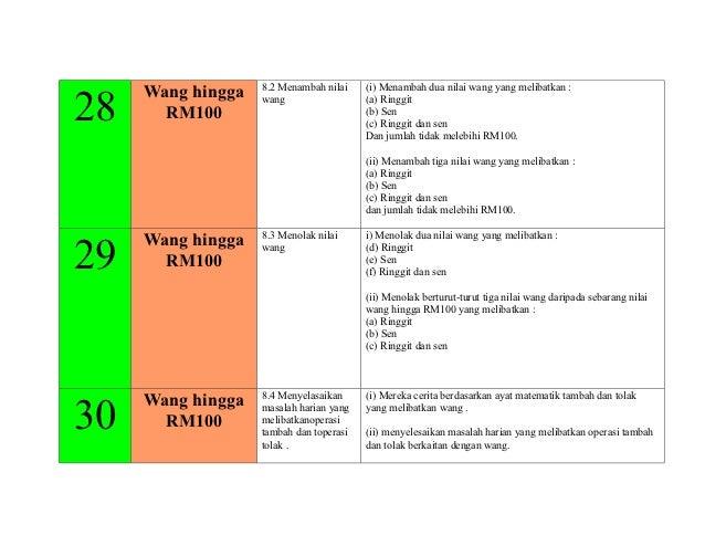 8.2 Menambah nilai    (i) Menambah dua nilai wang yang melibatkan :     Wang hingga28     RM100                   wang    ...