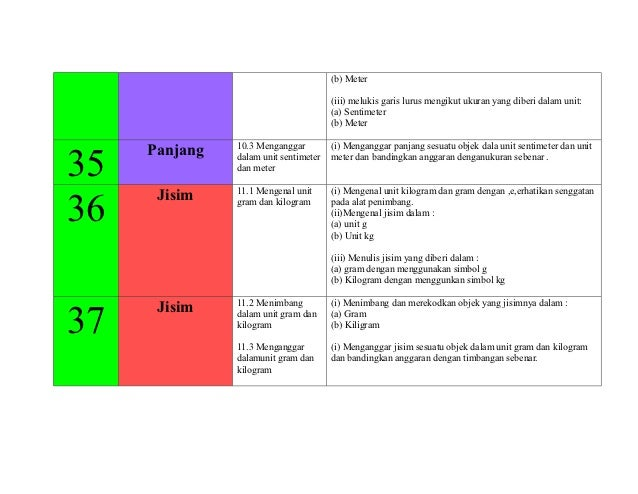 (b) Meter                                       (iii) melukis garis lurus mengikut ukuran yang diberi dalam unit:         ...